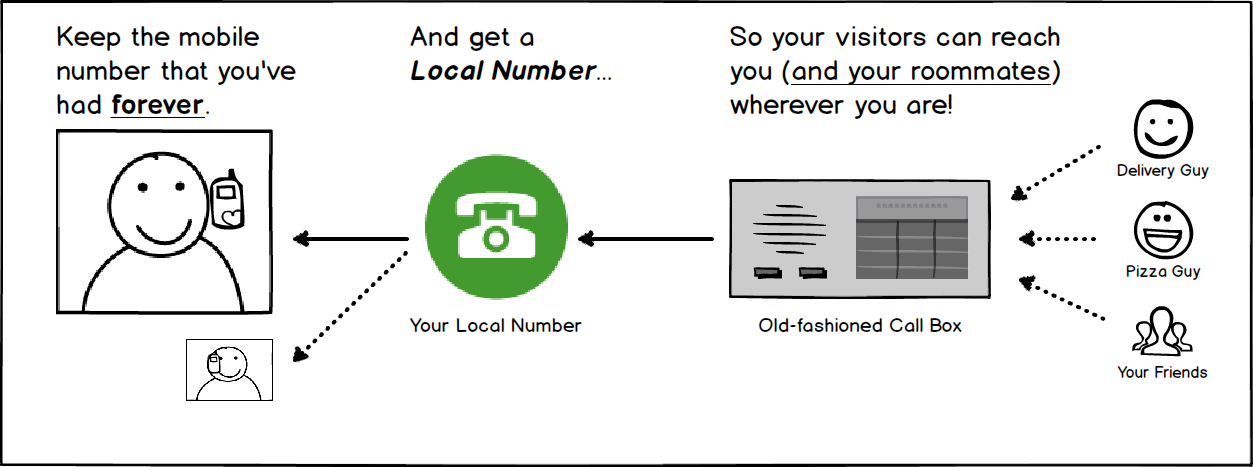 Local Number Forwarding for Callbox